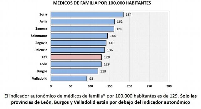 Una de las conclusiones del Estudio de Demografía Médica
